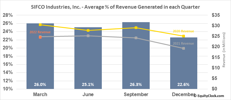 SIFCO Industries, Inc. (AMEX:SIF) Revenue Seasonality