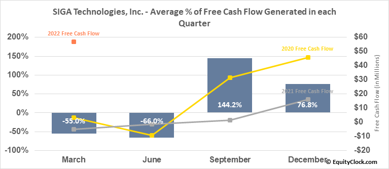 SIGA Technologies, Inc. (NASD:SIGA) Free Cash Flow Seasonality