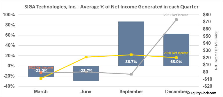 SIGA Technologies, Inc. (NASD:SIGA) Net Income Seasonality