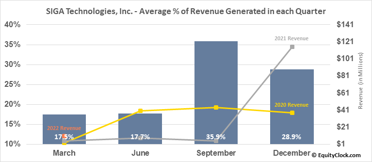 SIGA Technologies, Inc. (NASD:SIGA) Revenue Seasonality