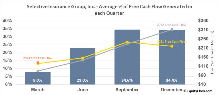 Selective Insurance Group, Inc. (NASD:SIGI) Free Cash Flow Seasonality