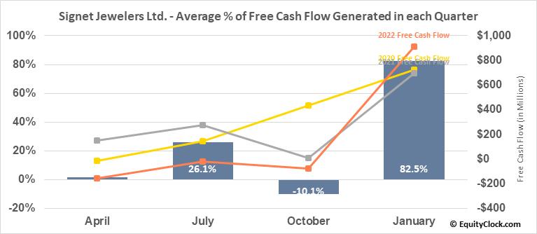 Signet Jewelers Ltd. (NYSE:SIG) Free Cash Flow Seasonality