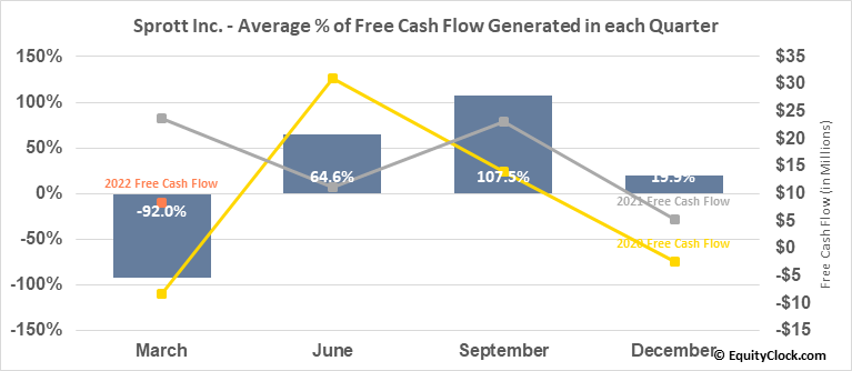 Sprott Inc. (TSE:SII.TO) Free Cash Flow Seasonality