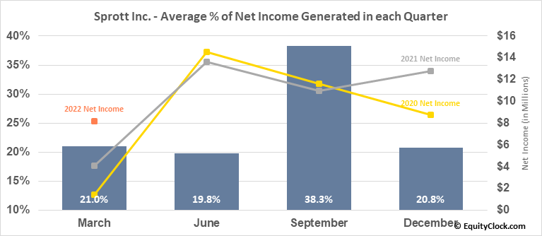 Sprott Inc. (TSE:SII.TO) Net Income Seasonality