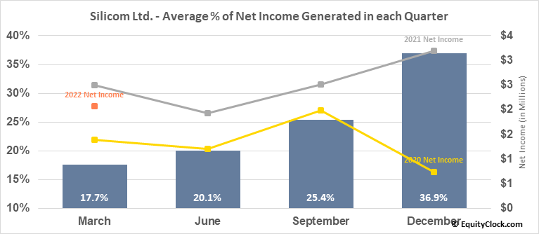 Silicom Ltd. (NASD:SILC) Net Income Seasonality