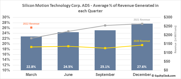 Silicon Motion Technology Corp. ADS (NASD:SIMO) Revenue Seasonality