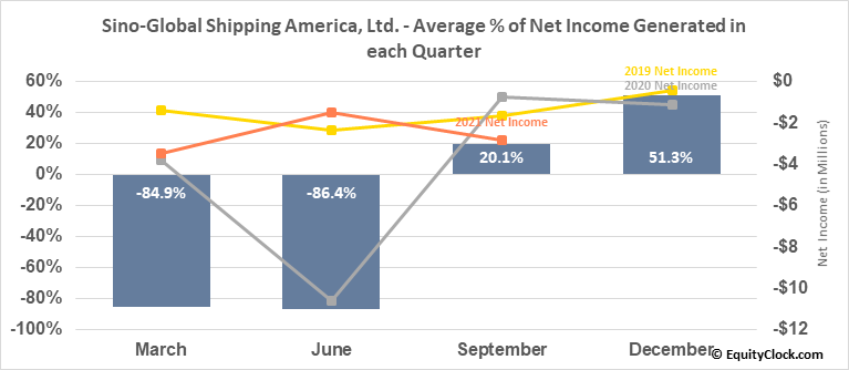 Sino-Global Shipping America, Ltd. (NASD:SINO) Net Income Seasonality