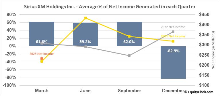 Sirius XM Holdings Inc. (NASD:SIRI) Net Income Seasonality