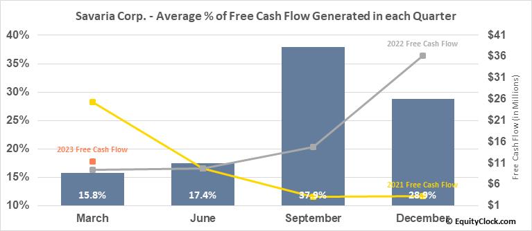 Savaria Corp. (TSE:SIS.TO) Free Cash Flow Seasonality
