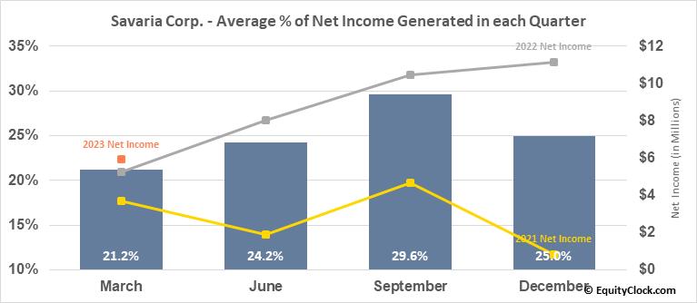Savaria Corp. (TSE:SIS.TO) Net Income Seasonality