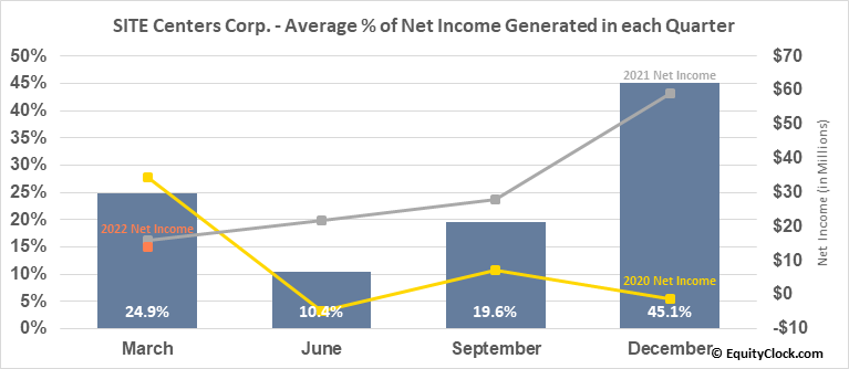 SITE Centers Corp. (NYSE:SITC) Net Income Seasonality