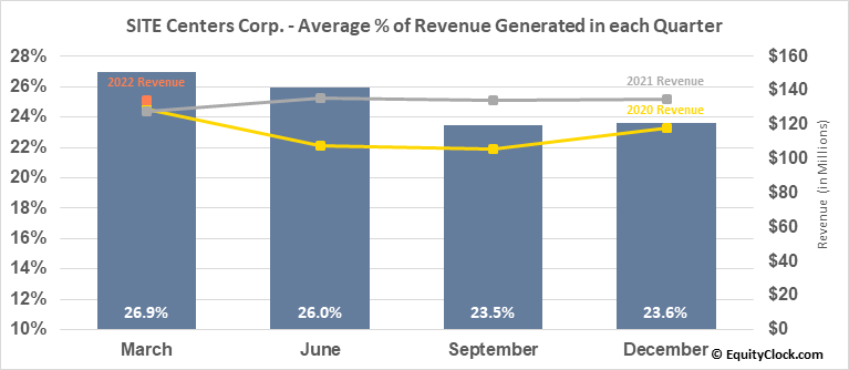 SITE Centers Corp. (NYSE:SITC) Revenue Seasonality