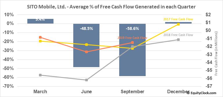 SITO Mobile, Ltd. (NASD:SITO) Free Cash Flow Seasonality