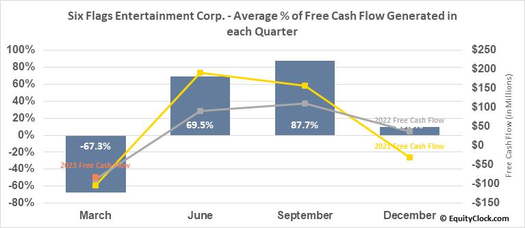 Six Flags Entertainment Corp. (NYSE:SIX) Free Cash Flow Seasonality