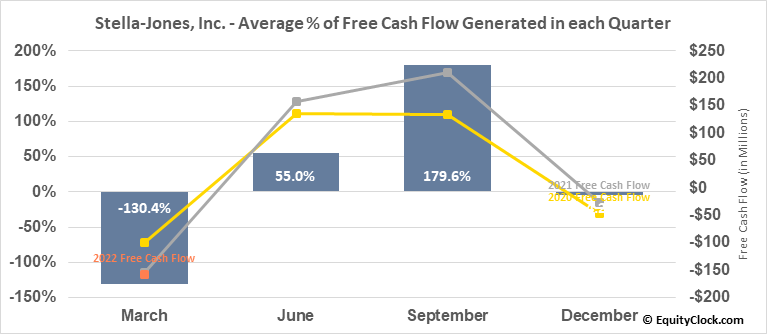 Stella-Jones, Inc. (TSE:SJ.TO) Free Cash Flow Seasonality