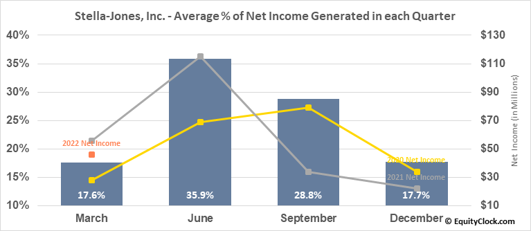 Stella-Jones, Inc. (TSE:SJ.TO) Net Income Seasonality