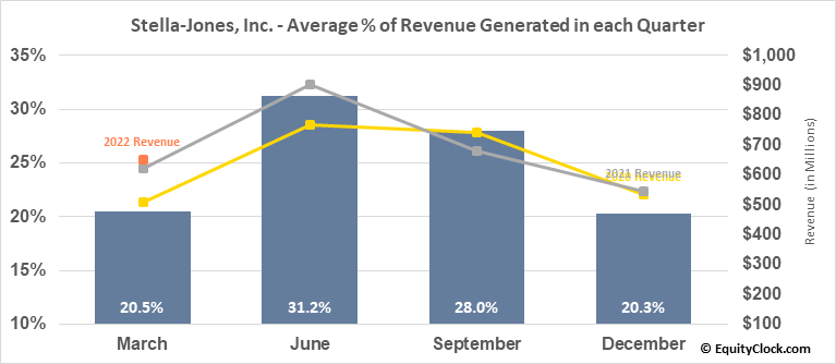 Stella-Jones, Inc. (TSE:SJ.TO) Revenue Seasonality