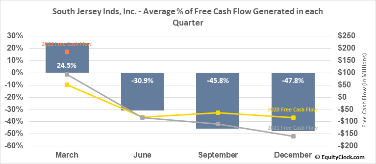 South Jersey Inds, Inc. (NYSE:SJI) Free Cash Flow Seasonality