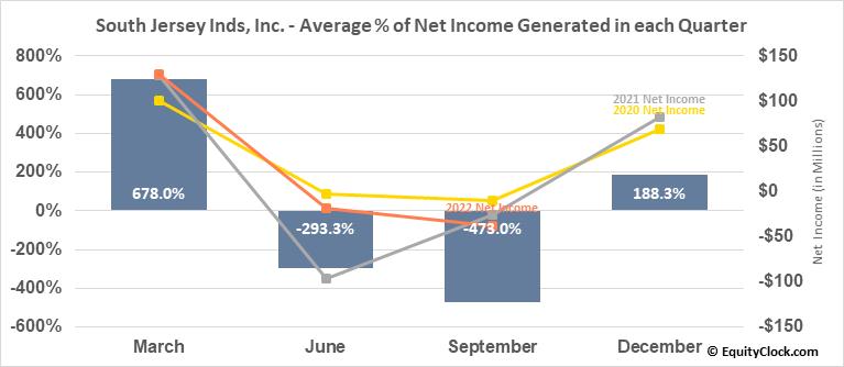 South Jersey Inds, Inc. (NYSE:SJI) Net Income Seasonality