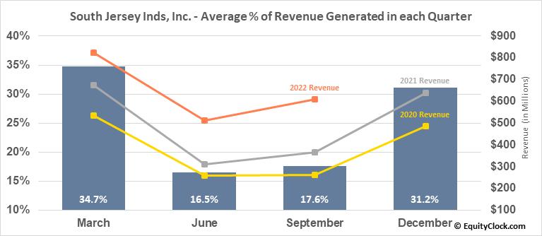 South Jersey Inds, Inc. (NYSE:SJI) Revenue Seasonality