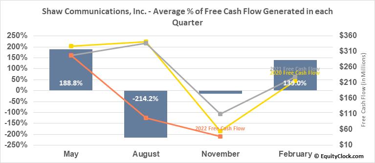 Shaw Communications, Inc. (TSE:SJR/B.TO) Free Cash Flow Seasonality
