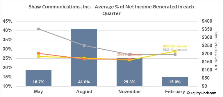Shaw Communications, Inc. (TSE:SJR/B.TO) Net Income Seasonality