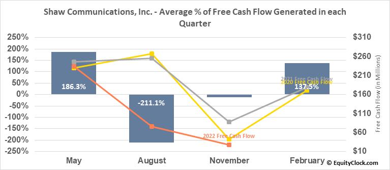 Shaw Communications, Inc. (NYSE:SJR) Free Cash Flow Seasonality