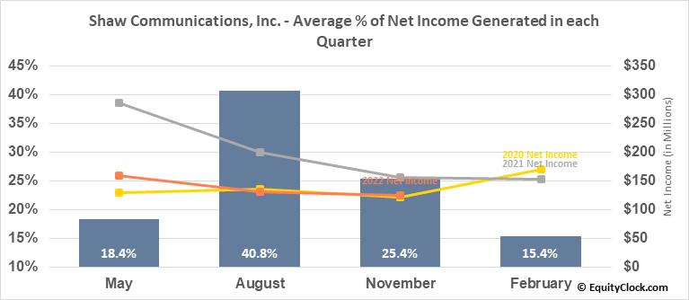 Shaw Communications, Inc. (NYSE:SJR) Net Income Seasonality