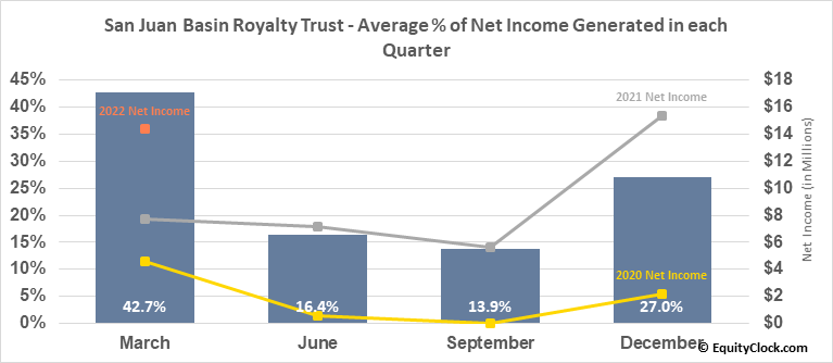 San Juan Basin Royalty Trust (NYSE:SJT) Net Income Seasonality