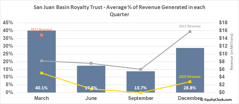 San Juan Basin Royalty Trust (NYSE:SJT) Revenue Seasonality