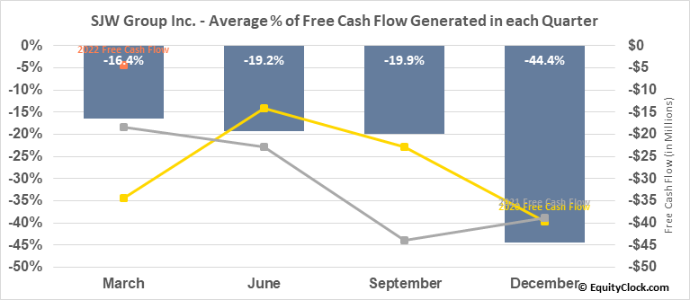 SJW Group Inc. (NYSE:SJW) Free Cash Flow Seasonality