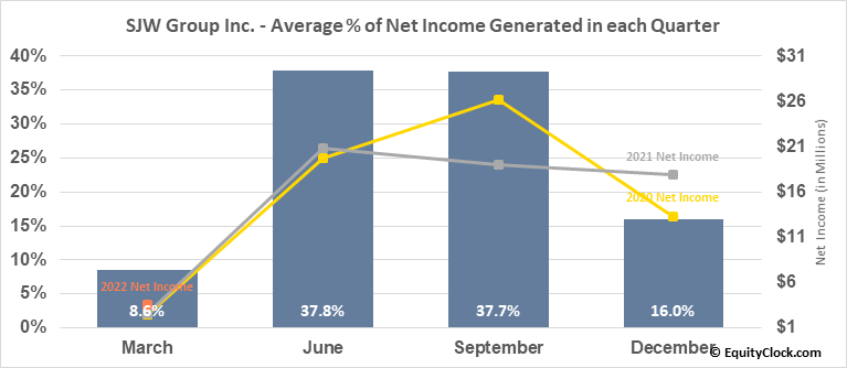 SJW Group Inc. (NYSE:SJW) Net Income Seasonality