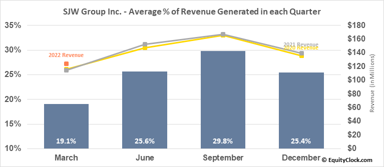 SJW Group Inc. (NYSE:SJW) Revenue Seasonality