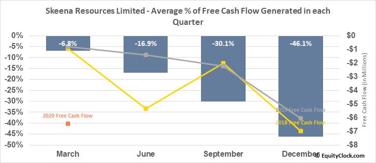 Skeena Resources Limited (TSXV:SKE.V) Free Cash Flow Seasonality