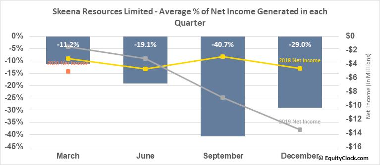Skeena Resources Limited (TSXV:SKE.V) Net Income Seasonality