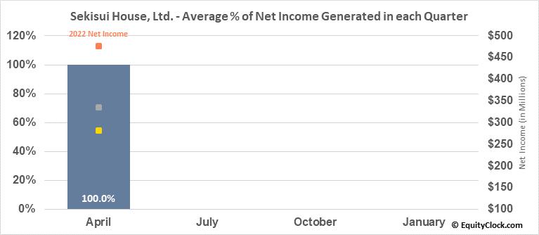 Sekisui House, Ltd. (OTCMKT:SKHSY) Net Income Seasonality