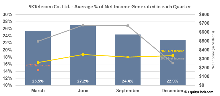 SKTelecom Co. Ltd. (NYSE:SKM) Net Income Seasonality