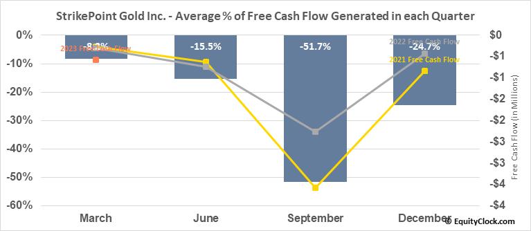 StrikePoint Gold Inc. (TSXV:SKP.V) Free Cash Flow Seasonality