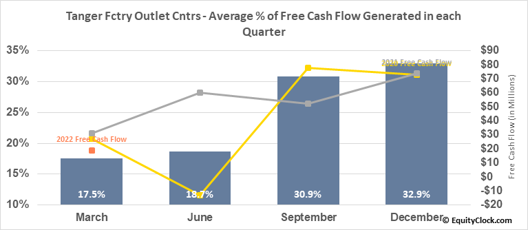 Tanger Fctry Outlet Cntrs (NYSE:SKT) Free Cash Flow Seasonality