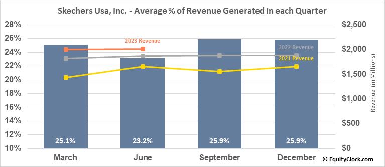 Skechers Usa, Inc. (NYSE:SKX) Revenue Seasonality