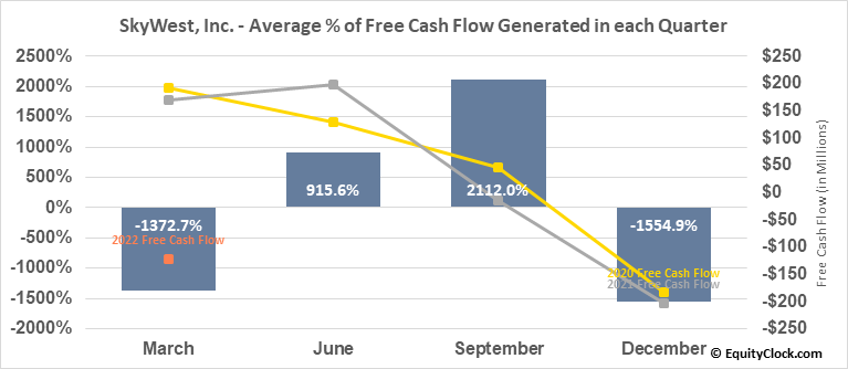 SkyWest, Inc. (NASD:SKYW) Free Cash Flow Seasonality