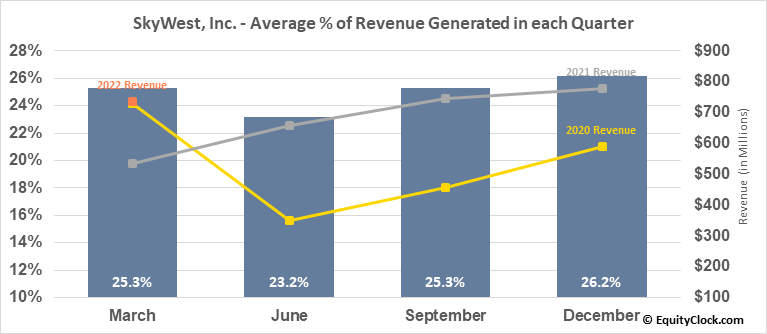 SkyWest, Inc. (NASD:SKYW) Revenue Seasonality