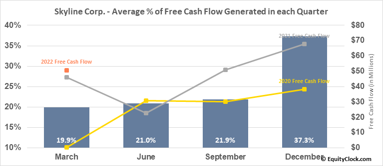 Skyline Corp. (NYSE:SKY) Free Cash Flow Seasonality