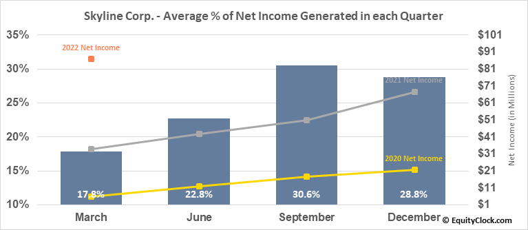 Skyline Corp. (NYSE:SKY) Net Income Seasonality