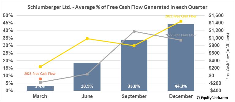 Schlumberger Ltd. (NYSE:SLB) Free Cash Flow Seasonality