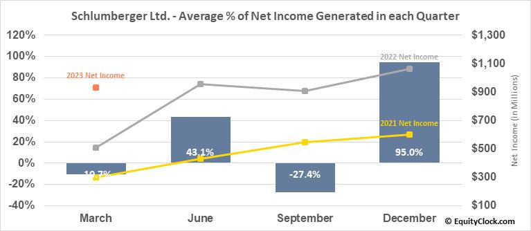 Schlumberger Ltd. (NYSE:SLB) Net Income Seasonality