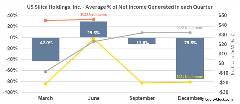 US Silica Holdings, Inc. (NYSE:SLCA) Net Income Seasonality