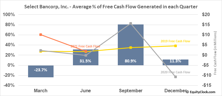 Select Bancorp, Inc. (NASD:SLCT) Free Cash Flow Seasonality