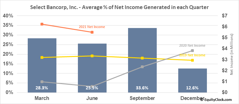 Select Bancorp, Inc. (NASD:SLCT) Net Income Seasonality