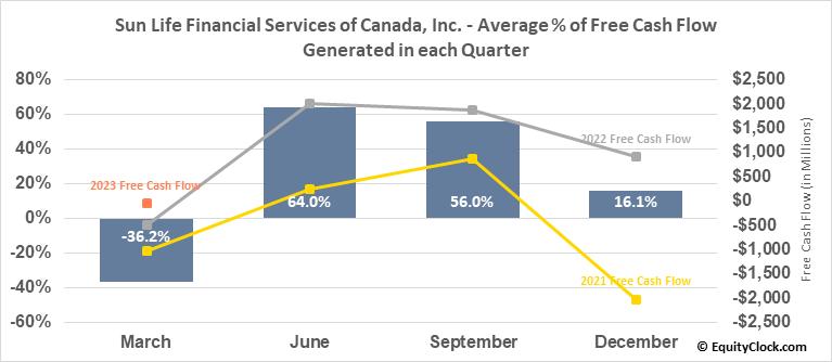 Sun Life Financial Services of Canada, Inc. (TSE:SLF.TO) Free Cash Flow Seasonality